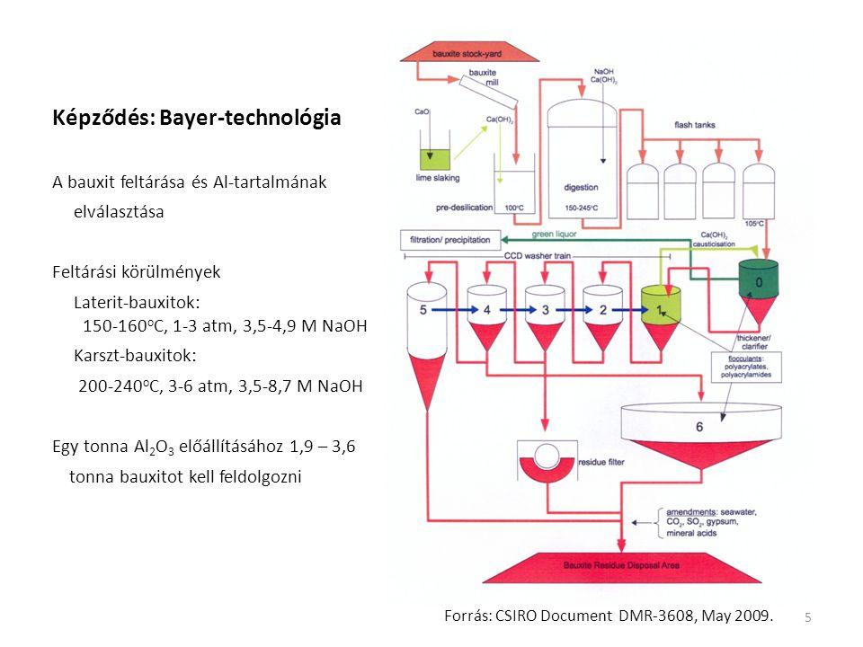 Képződés: Bayer-technológia