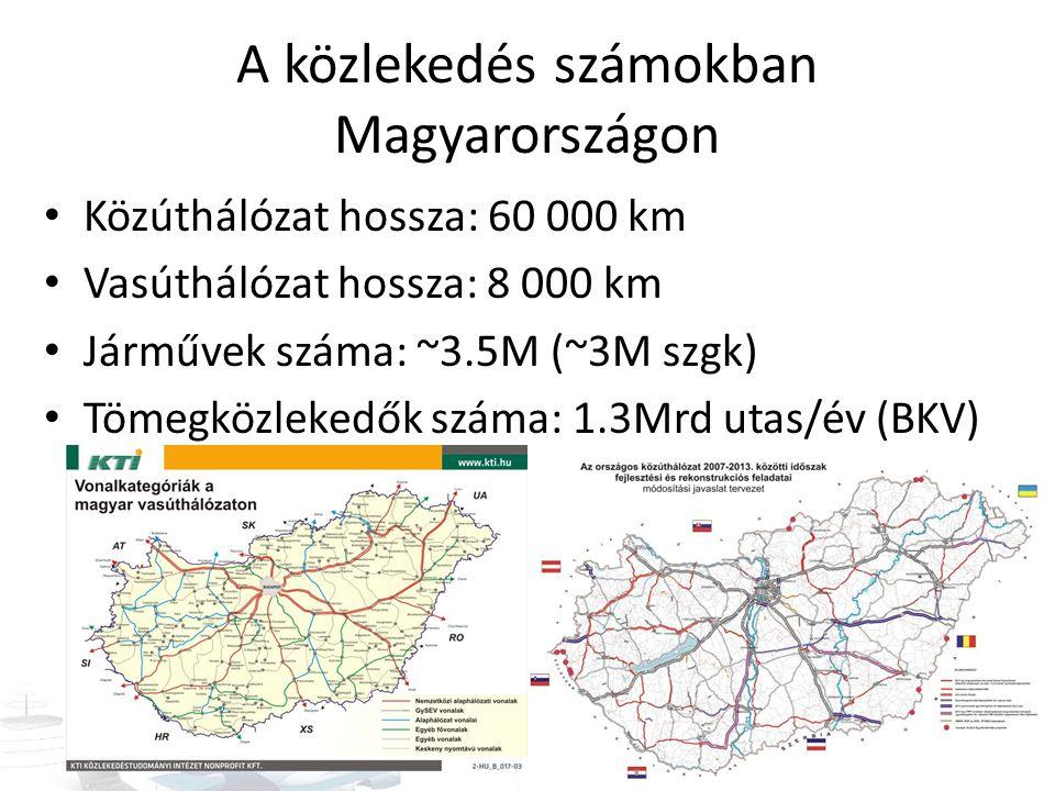 A közlekedés számokban Magyarországon