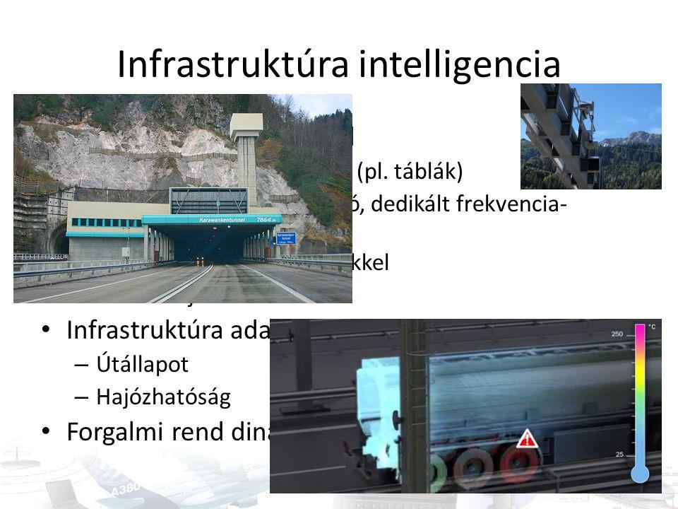Infrastruktúra intelligencia