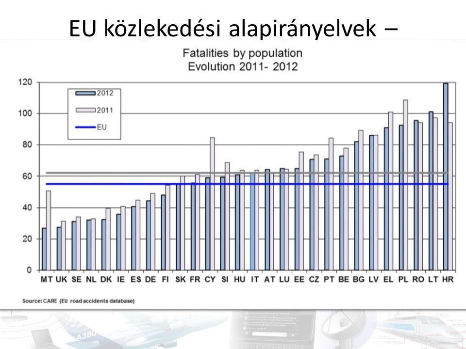 EU közlekedési alapirányelvek – balesetbiztonság