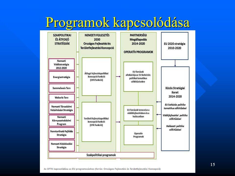 Programok kapcsolódása