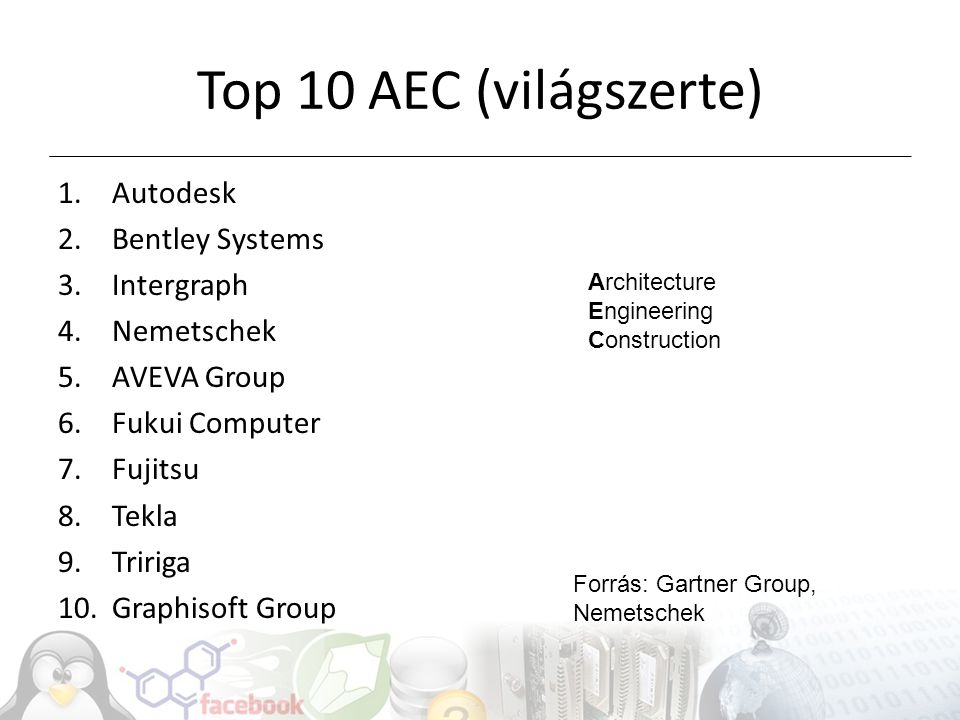 Top 10 AEC (világszerte) Autodesk Bentley Systems Intergraph