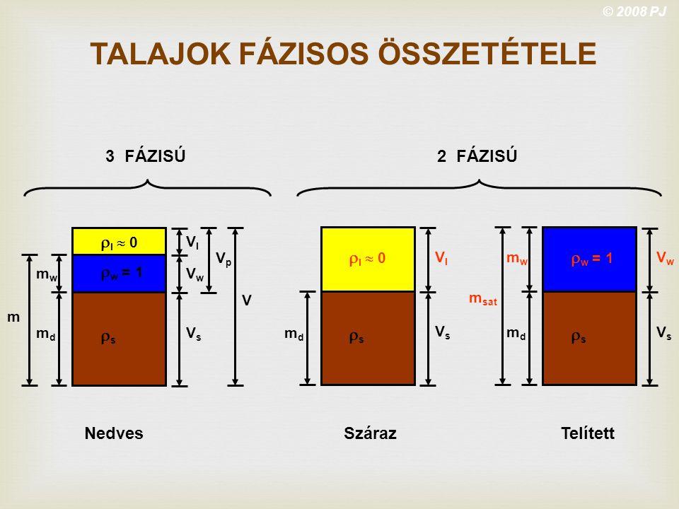 TALAJOK FÁZISOS ÖSSZETÉTELE