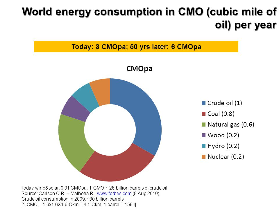 World energy consumption in CMO (cubic mile of oil) per year