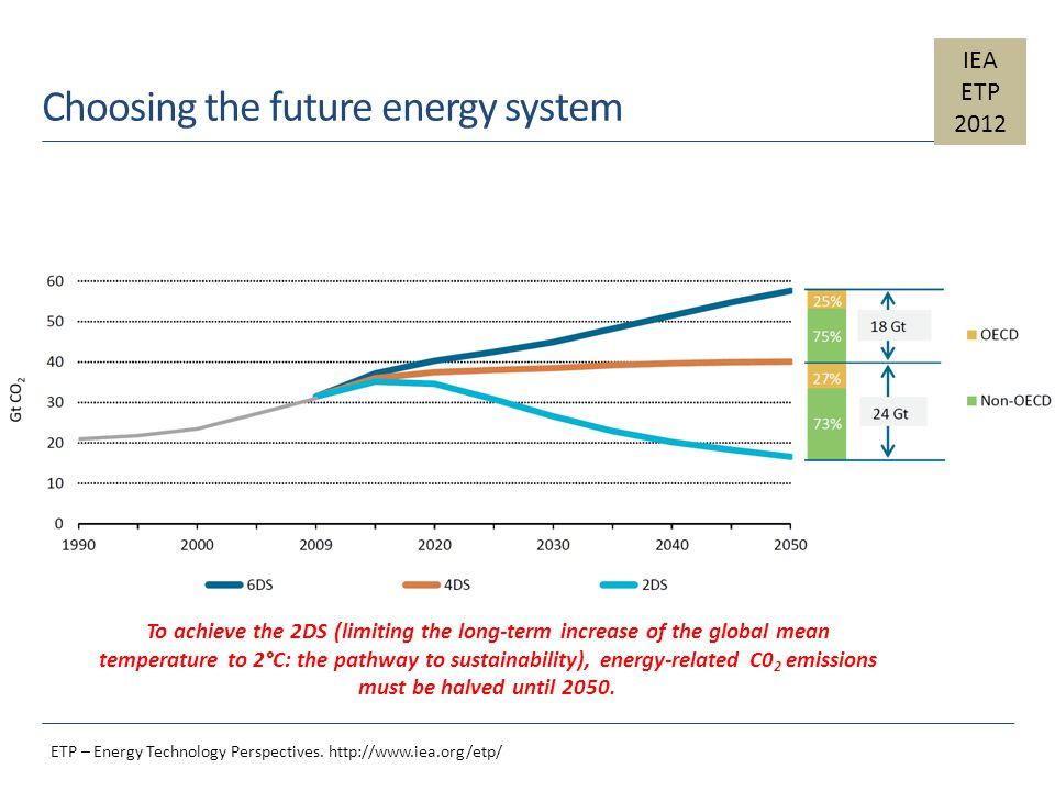 Choosing the future energy system