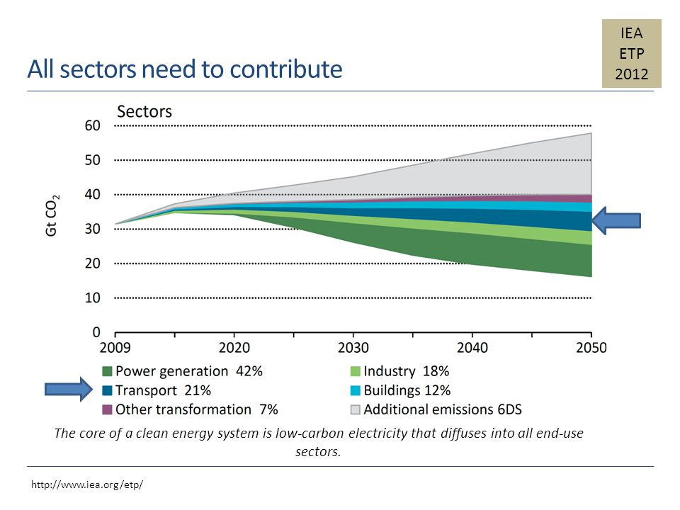 All sectors need to contribute