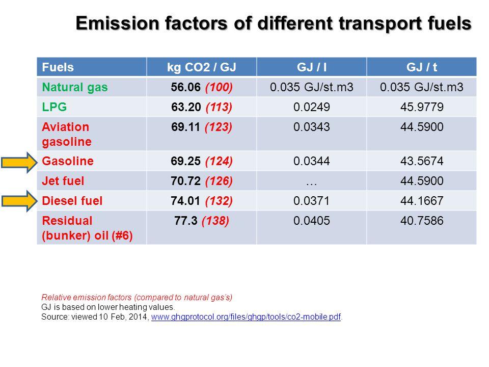 Emission factors of different transport fuels