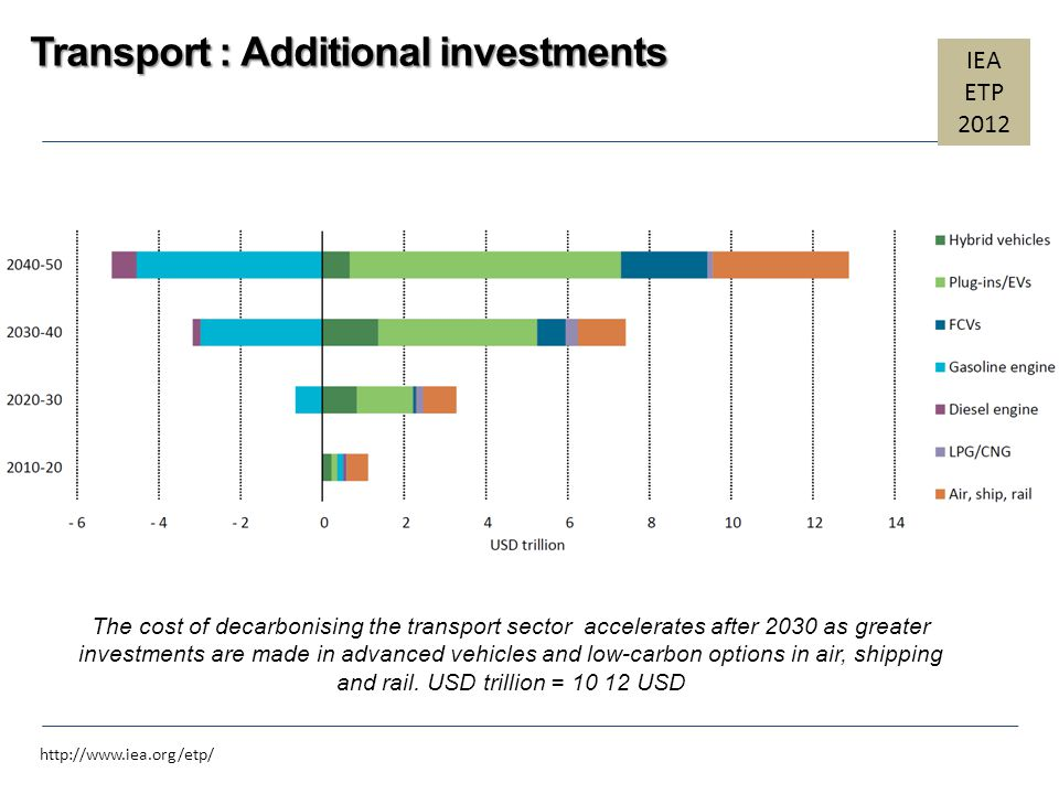 Transport : Additional investments
