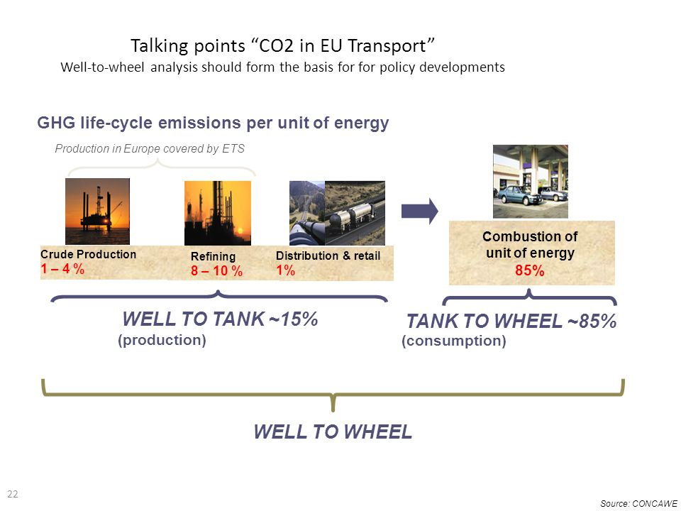 Talking points CO2 in EU Transport Well-to-wheel analysis should form the basis for for policy developments