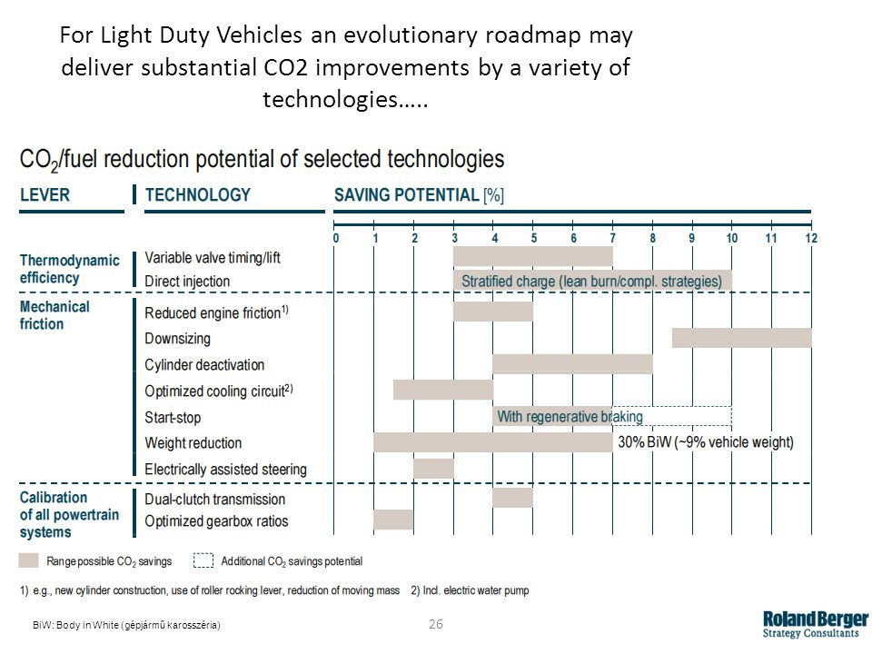 For Light Duty Vehicles an evolutionary roadmap may deliver substantial CO2 improvements by a variety of technologies…..