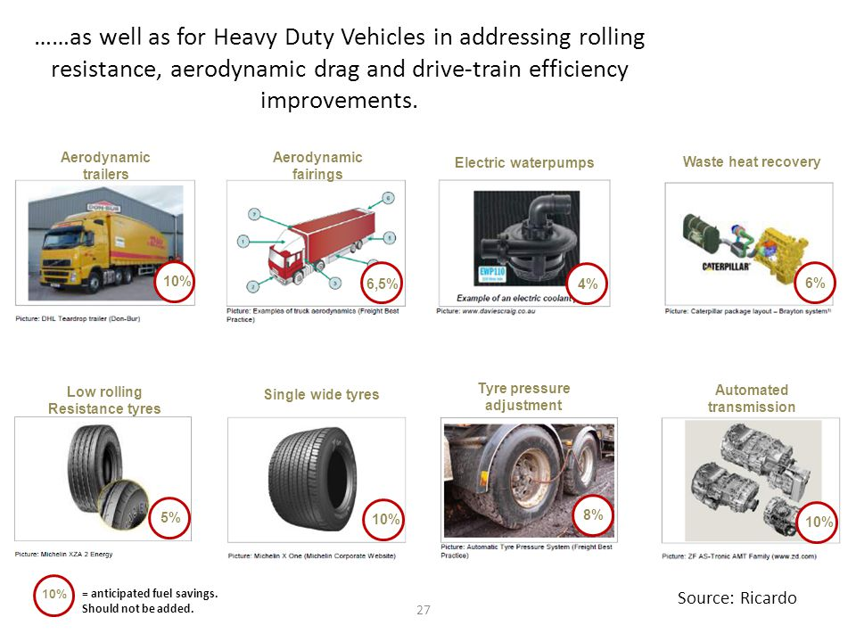 ……as well as for Heavy Duty Vehicles in addressing rolling resistance, aerodynamic drag and drive-train efficiency improvements.
