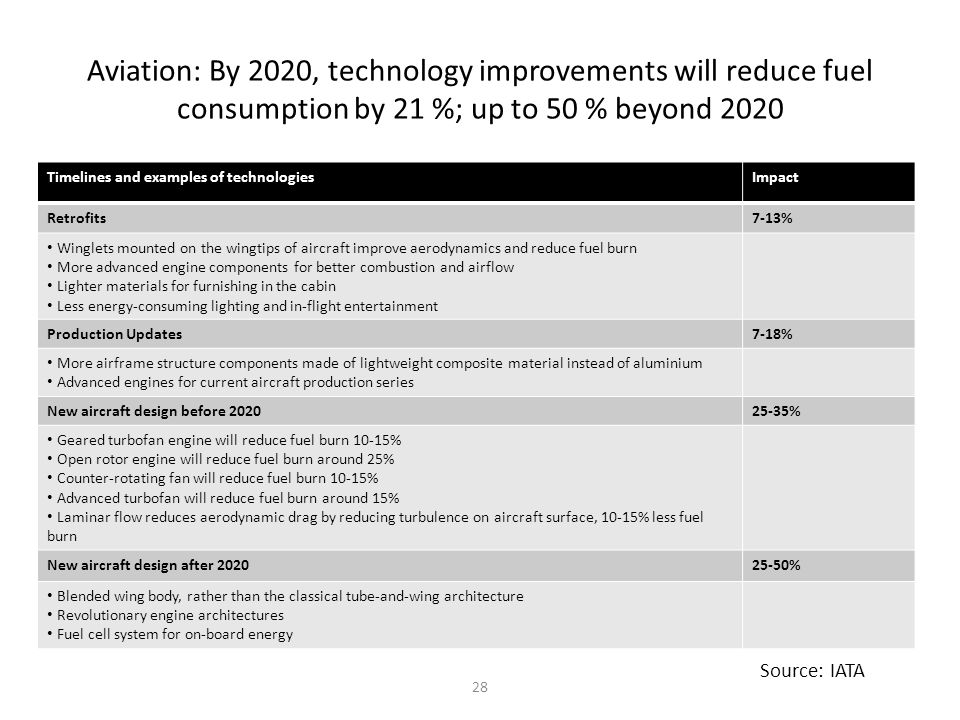 Aviation: By 2020, technology improvements will reduce fuel consumption by 21 %; up to 50 % beyond 2020