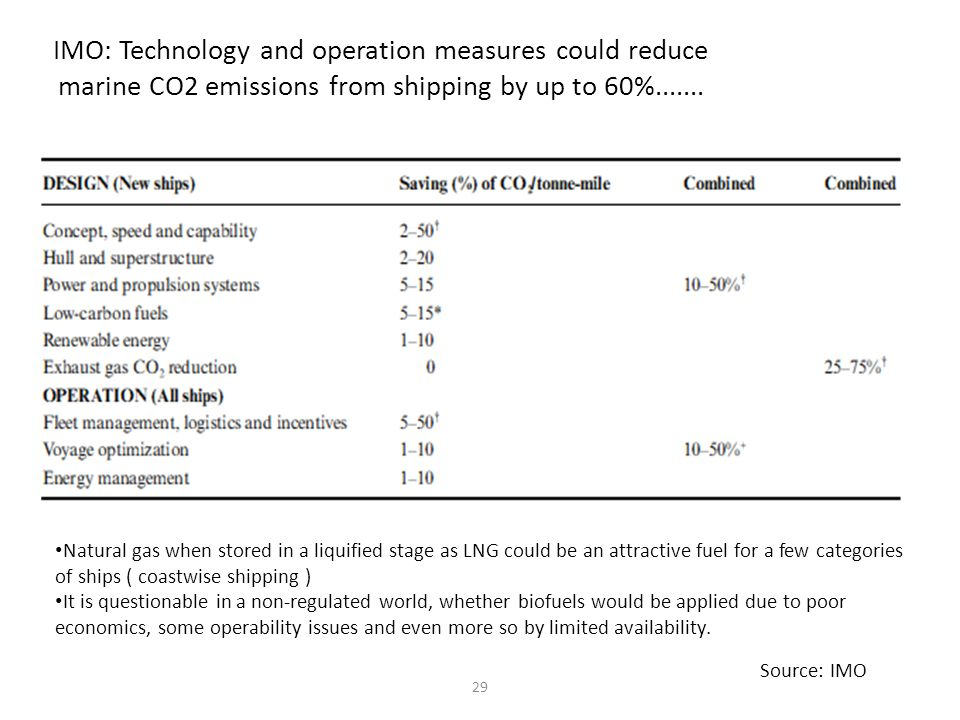 IMO: Technology and operation measures could reduce marine CO2 emissions from shipping by up to 60%.......