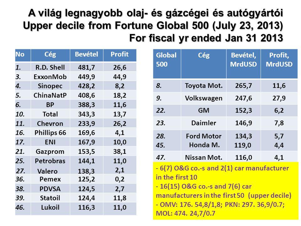 A világ legnagyobb olaj- és gázcégei és autógyártói Upper decile from Fortune Global 500 (July 23, 2013) For fiscal yr ended Jan 31 2013