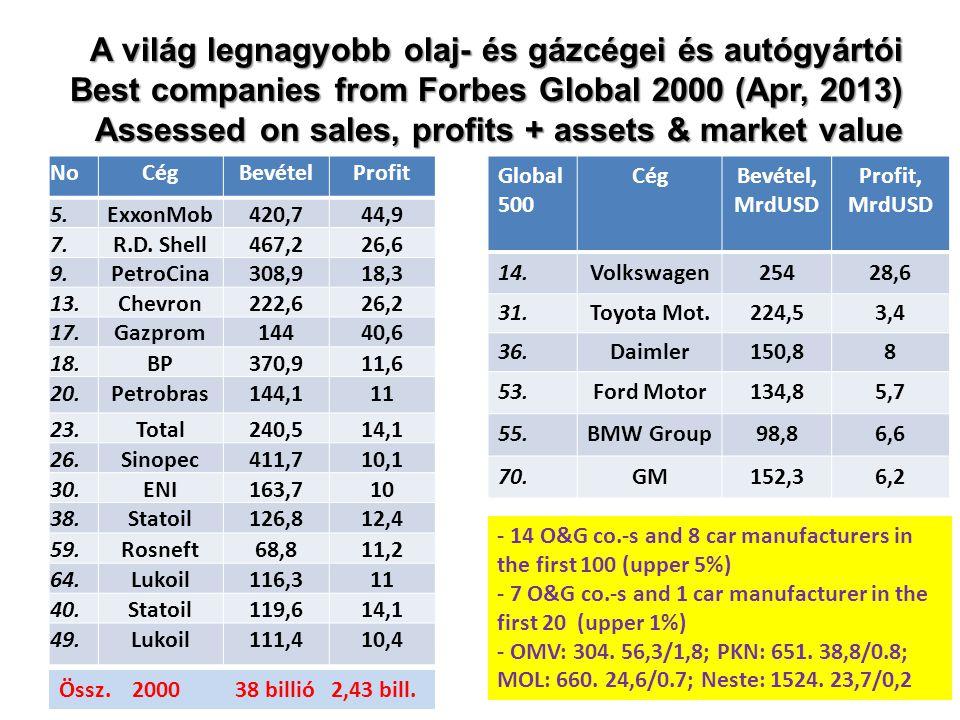 A világ legnagyobb olaj- és gázcégei és autógyártói Best companies from Forbes Global 2000 (Apr, 2013) Assessed on sales, profits + assets & market value