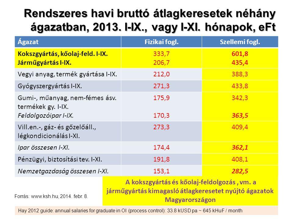 Rendszeres havi bruttó átlagkeresetek néhány ágazatban, 2013. I-IX