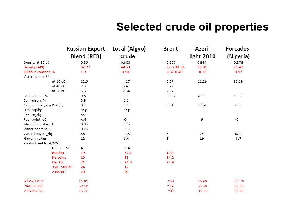Selected crude oil properties