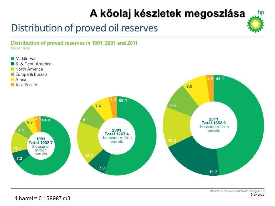 Distribution of proved oil reserves