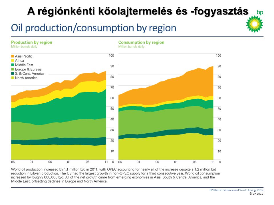 Oil production/consumption by region
