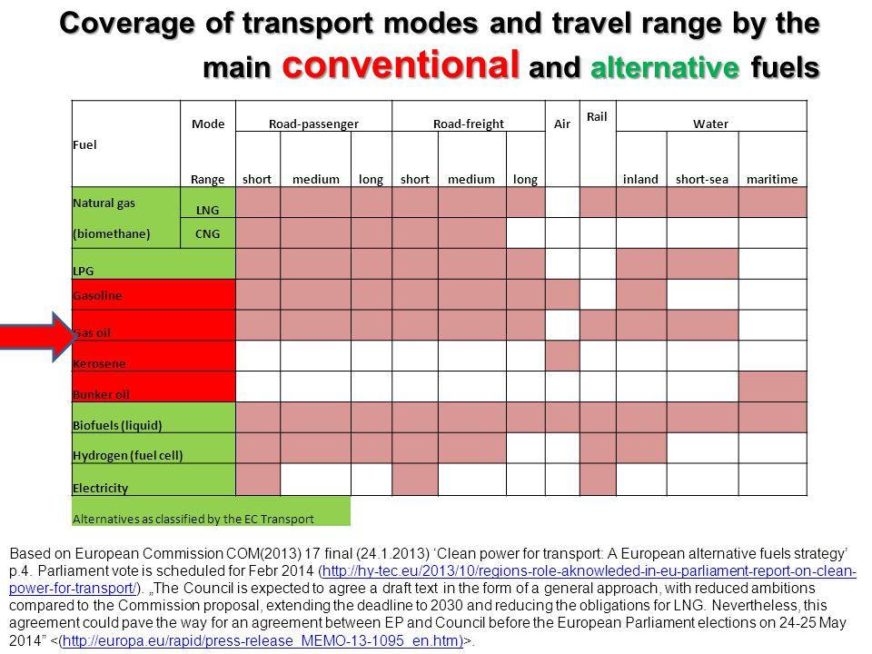 Coverage of transport modes and travel range by the main conventional and alternative fuels