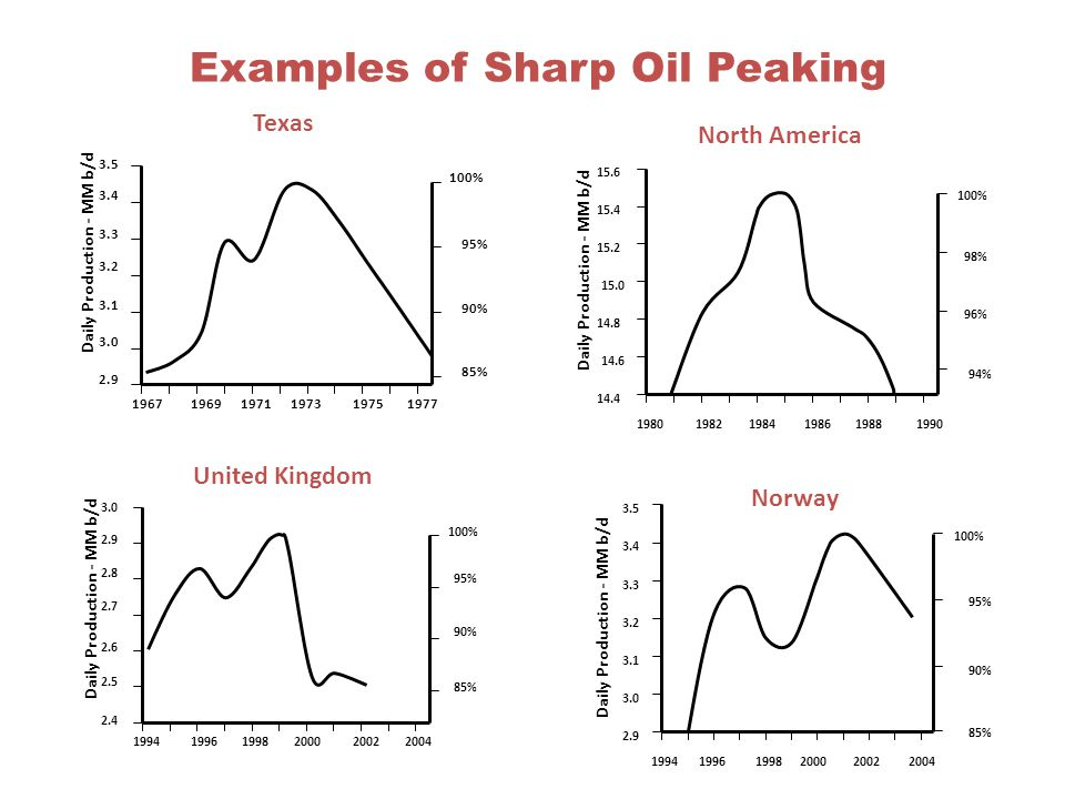 Examples of Sharp Oil Peaking
