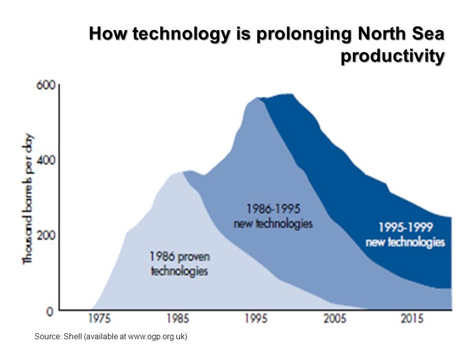 How technology is prolonging North Sea productivity