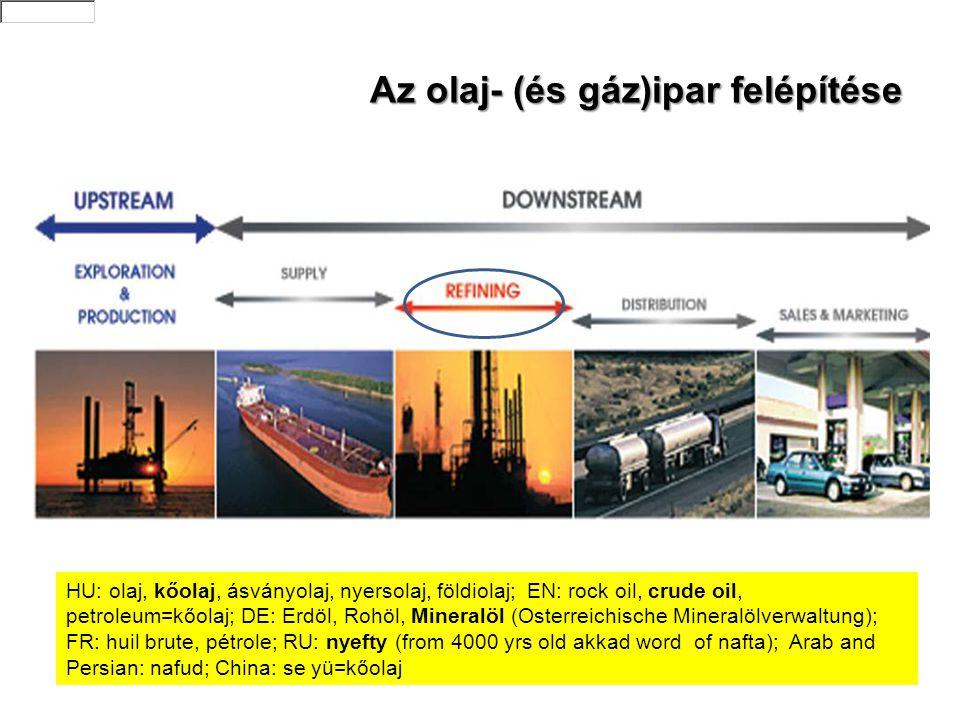 Az olaj- (és gáz)ipar felépítése