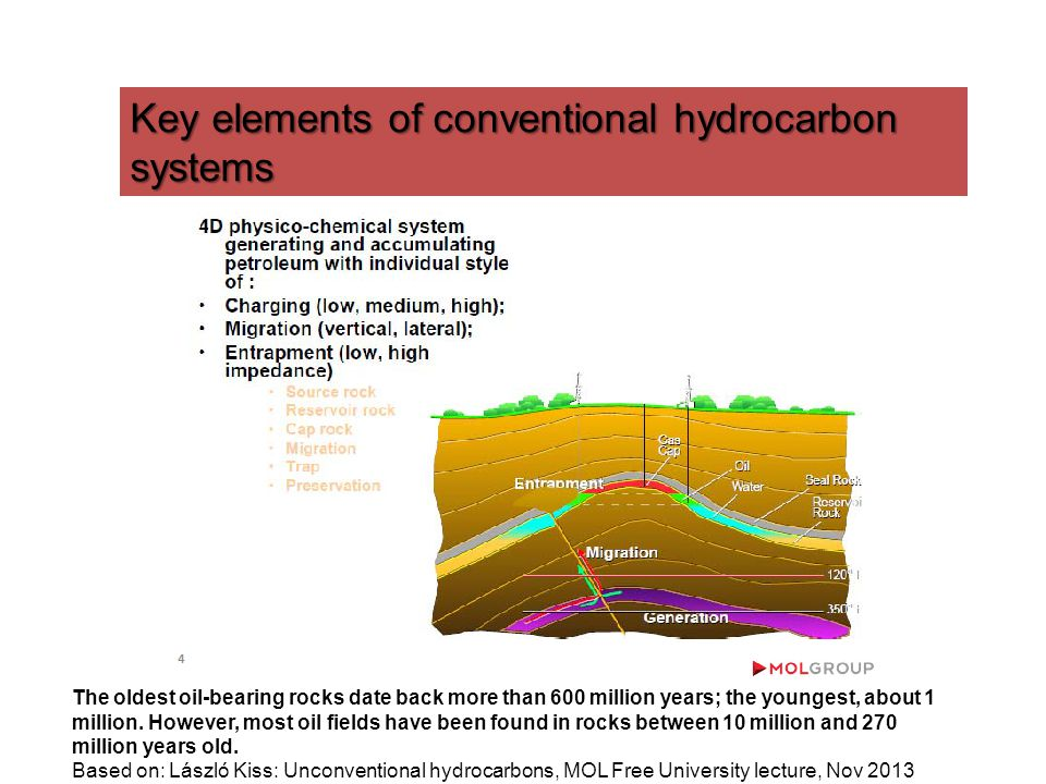 Key elements of conventional hydrocarbon systems