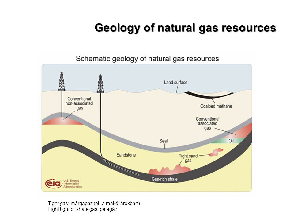 Geology of natural gas resources