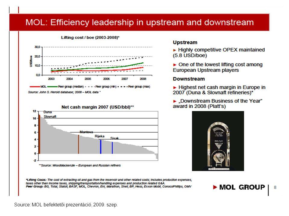 Source: MOL befektetői prezentáció, 2009. szep.