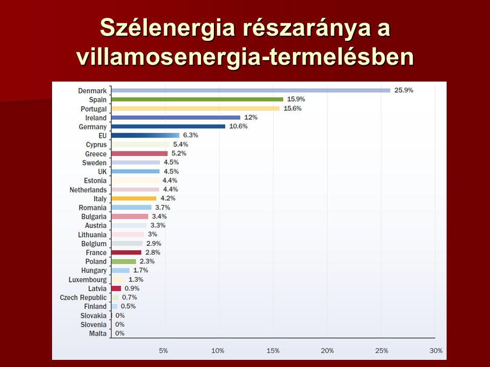 Szélenergia részaránya a villamosenergia-termelésben