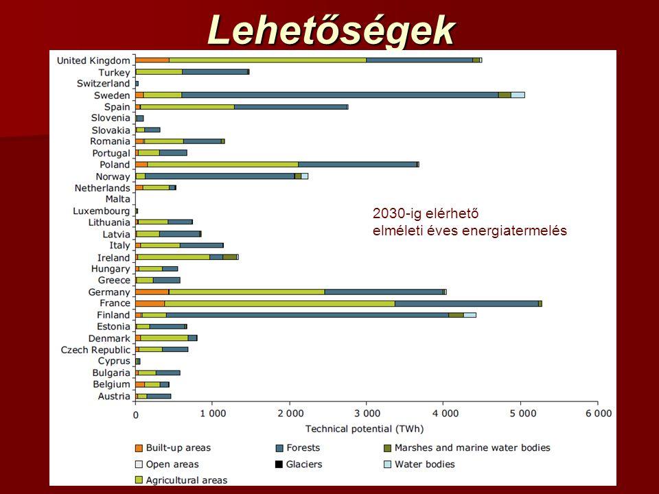 Lehetőségek 2030-ig elérhető elméleti éves energiatermelés