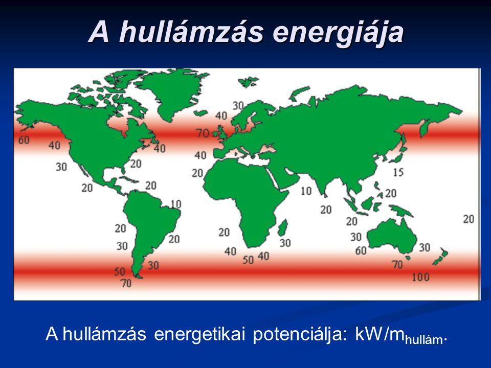 A hullámzás energiája A hullámzás energetikai potenciálja: kW/mhullám.
