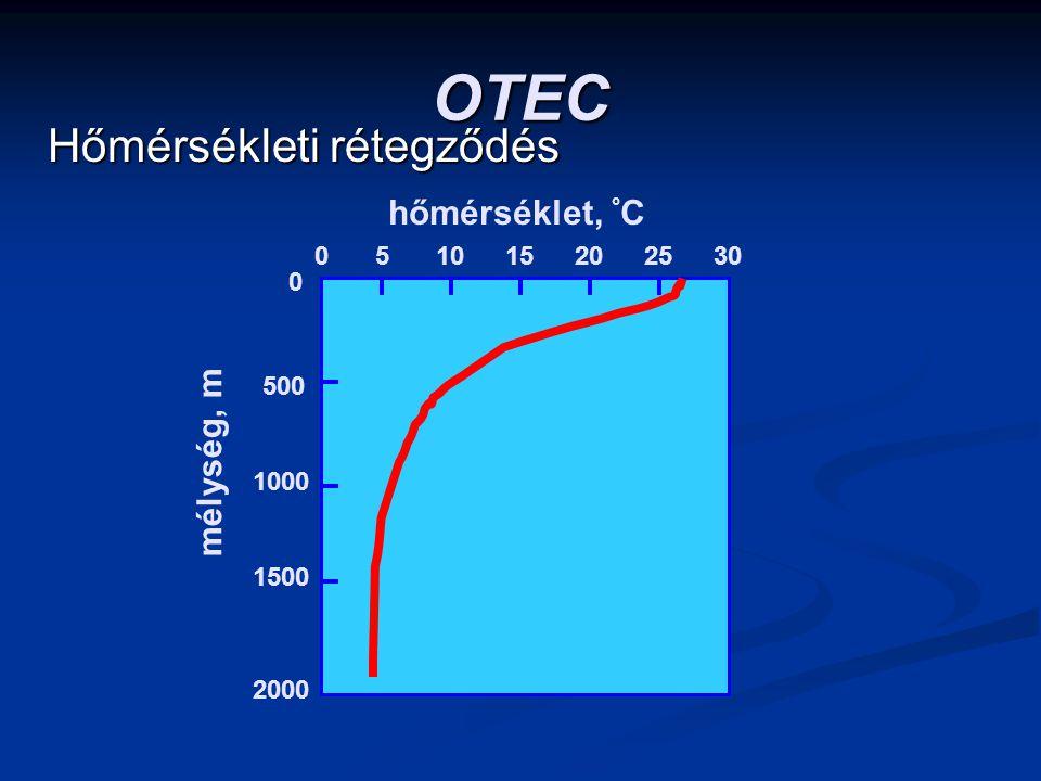 OTEC Hőmérsékleti rétegződés hőmérséklet, °C mélység, m 5 10 15 20 25