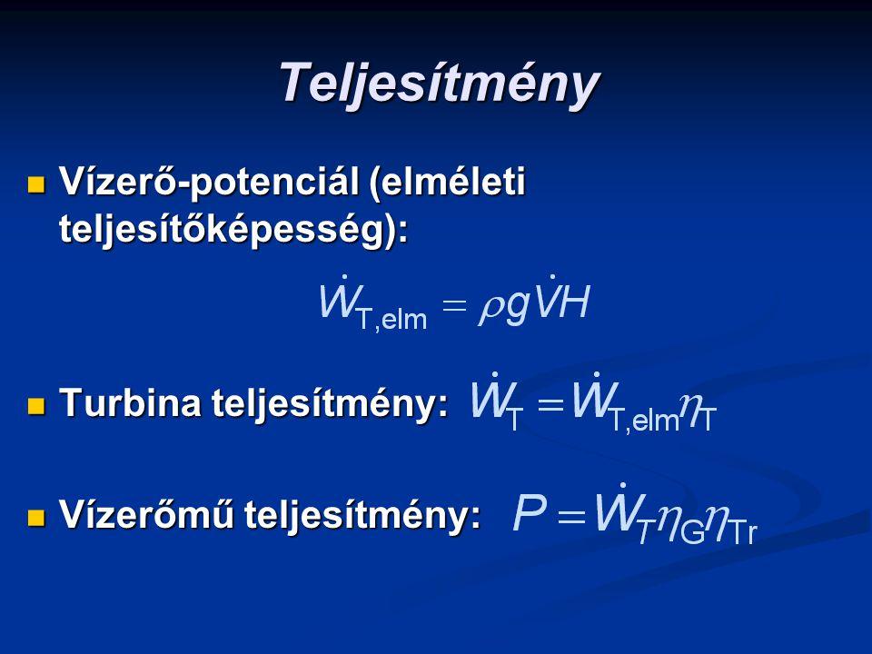 Teljesítmény Vízerő-potenciál (elméleti teljesítőképesség):