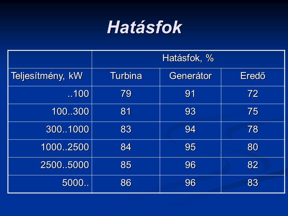 Hatásfok Hatásfok, % Teljesítmény, kW Turbina Generátor Eredő ..100 79