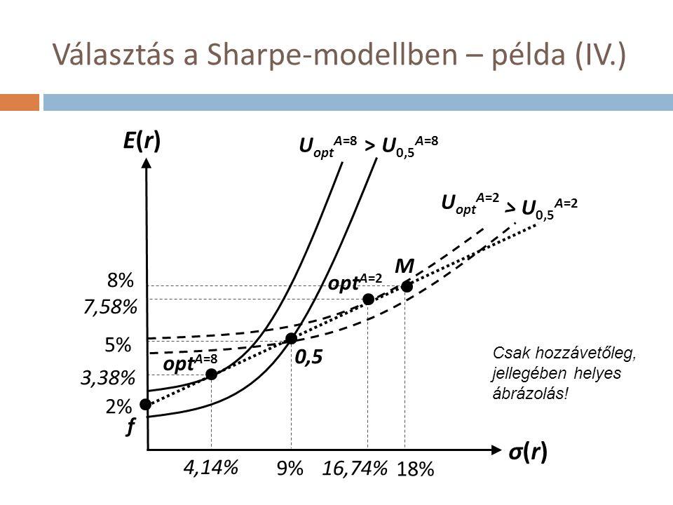 Választás a Sharpe-modellben – példa (IV.)