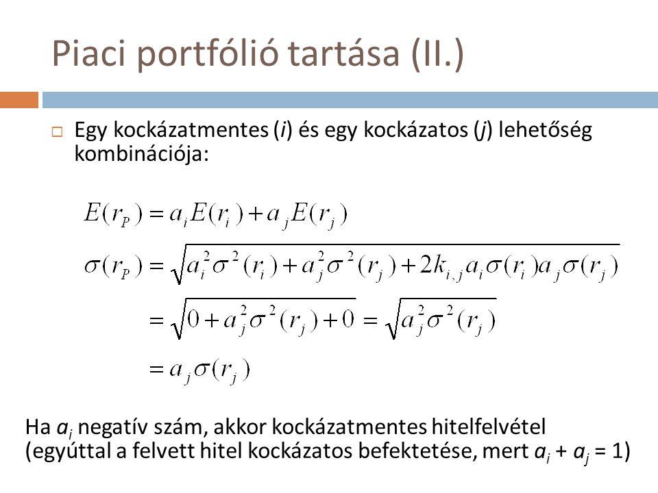 Piaci portfólió tartása (II.)
