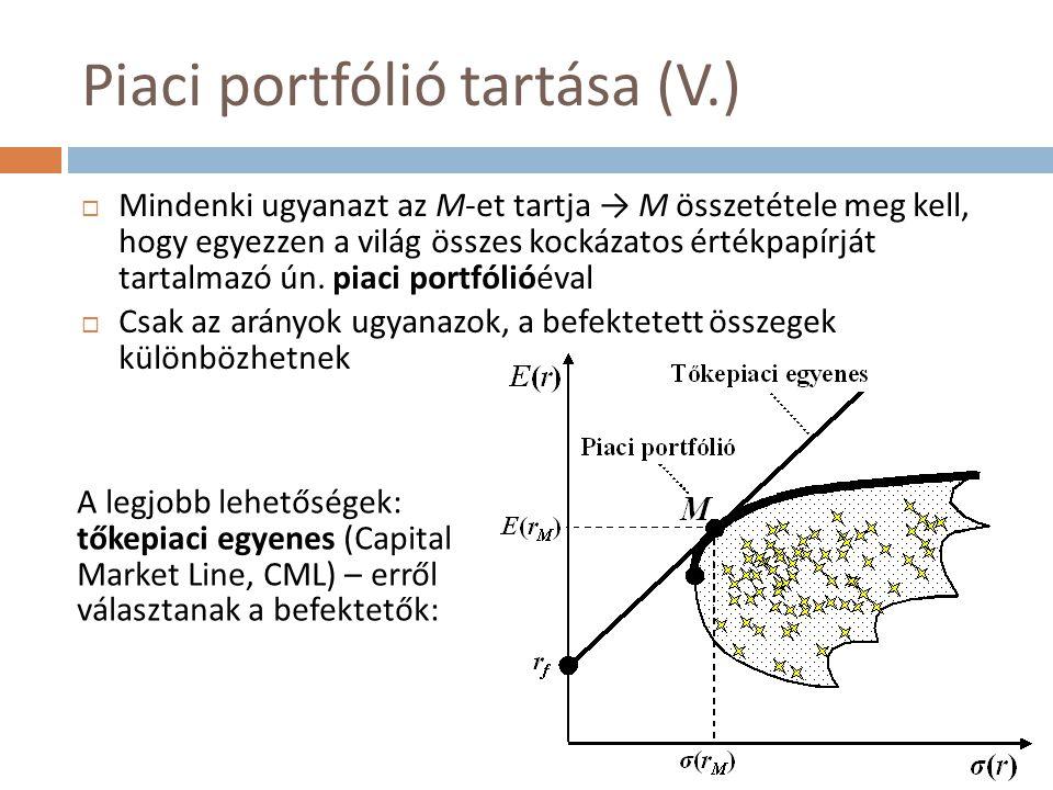 Piaci portfólió tartása (V.)