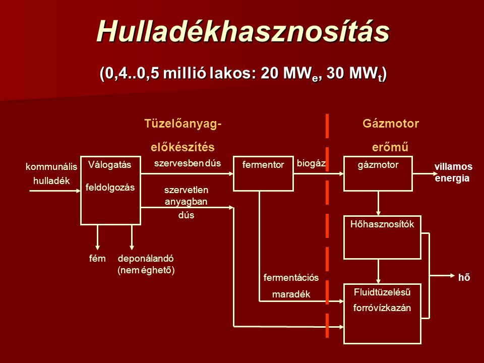 (0,4..0,5 millió lakos: 20 MWe, 30 MWt) Tüzelőanyag-előkészítés