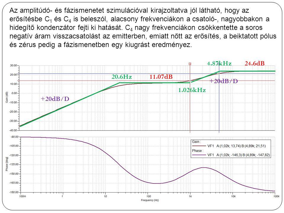 Az amplitúdó- és fázismenetet szimulációval kirajzoltatva jól látható, hogy az erősítésbe C1 és C4 is beleszól, alacsony frekvenciákon a csatoló-, nagyobbakon a hidegítő kondenzátor fejti ki hatását. C4 nagy frekvenciákon csökkentette a soros negatív áram visszacsatolást az emitterben, emiatt nőtt az erősítés, a beiktatott pólus és zérus pedig a fázismenetben egy kiugrást eredményez.