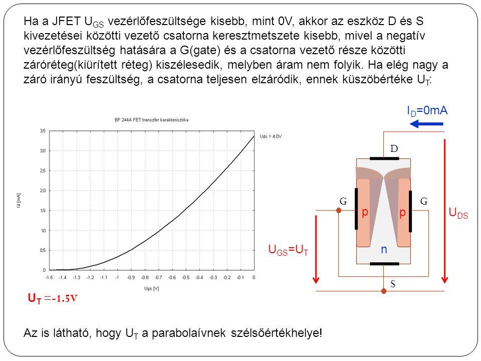 Ha a JFET UGS vezérlőfeszültsége kisebb, mint 0V, akkor az eszköz D és S kivezetései közötti vezető csatorna keresztmetszete kisebb, mivel a negatív vezérlőfeszültség hatására a G(gate) és a csatorna vezető része közötti záróréteg(kiürített réteg) kiszélesedik, melyben áram nem folyik. Ha elég nagy a záró irányú feszültség, a csatorna teljesen elzáródik, ennek küszöbértéke UT: