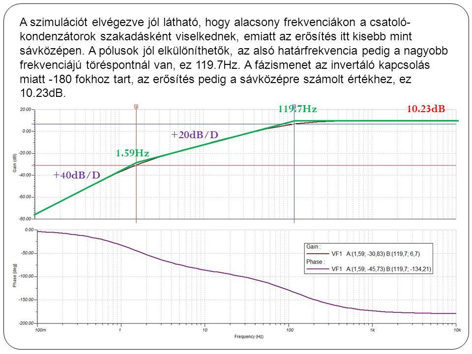 A szimulációt elvégezve jól látható, hogy alacsony frekvenciákon a csatoló-kondenzátorok szakadásként viselkednek, emiatt az erősítés itt kisebb mint sávközépen. A pólusok jól elkülöníthetők, az alsó határfrekvencia pedig a nagyobb frekvenciájú töréspontnál van, ez 119.7Hz. A fázismenet az invertáló kapcsolás miatt -180 fokhoz tart, az erősítés pedig a sávközépre számolt értékhez, ez 10.23dB.
