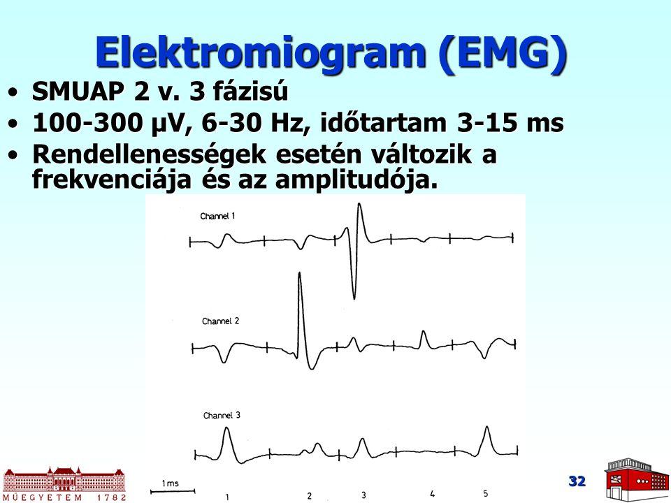 Elektromiogram (EMG) SMUAP 2 v. 3 fázisú