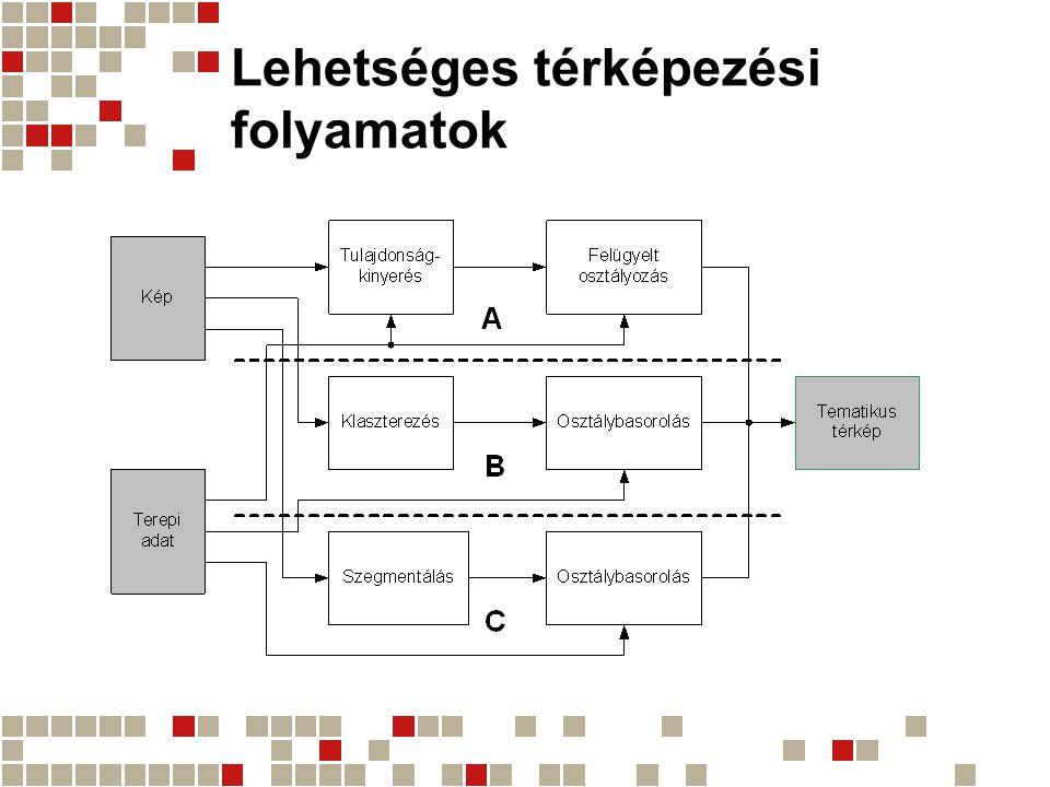 Lehetséges térképezési folyamatok