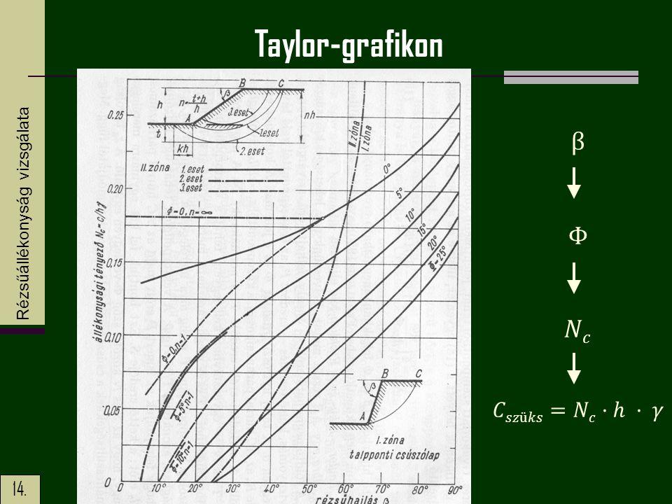 Taylor-grafikon Rézsűállékonyság vizsgálata β Φ 𝑁𝑐 𝐶𝑠𝑧ü𝑘𝑠=𝑁𝑐·ℎ · 𝛾