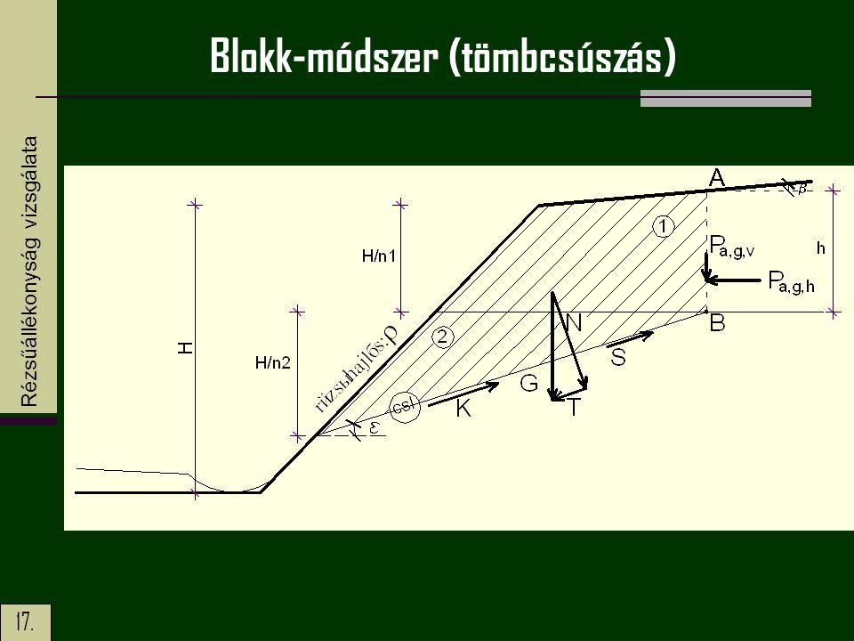 Blokk-módszer (tömbcsúszás)