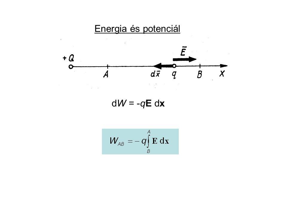 Energia és potenciál dW = -qE dx