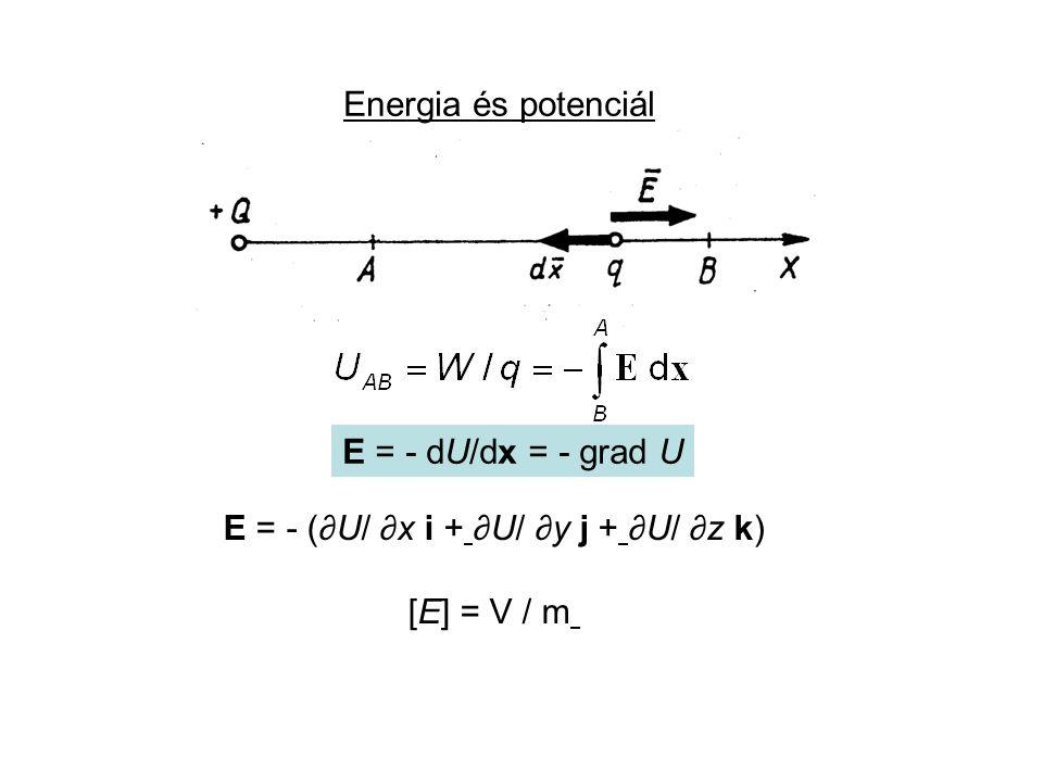 E = - (∂U/ ∂x i + ∂U/ ∂y j + ∂U/ ∂z k)