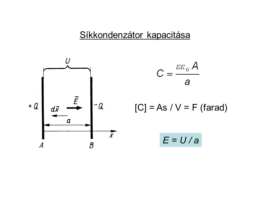 Síkkondenzátor kapacitása